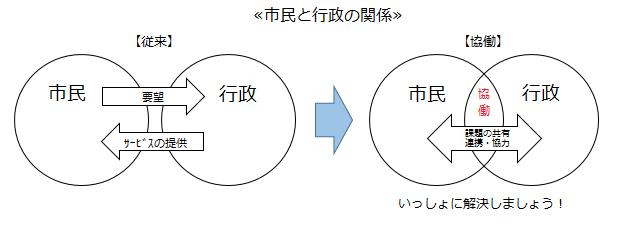『市民協働の図』の画像