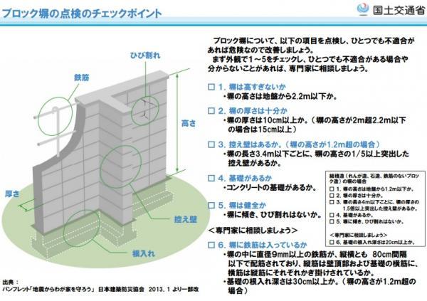 『ブロック塀の点検のチェックポイント』の画像