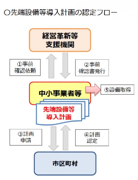 『先端設備導入計画申請から認定の流れ』の画像