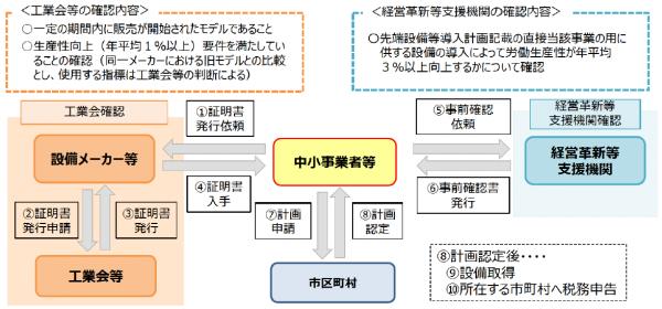 『固定資産税の特例を受ける申請から認定の流れ』の画像