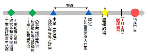 『工業会の証明書が認定申請時の取得できている場合の流れ』の画像