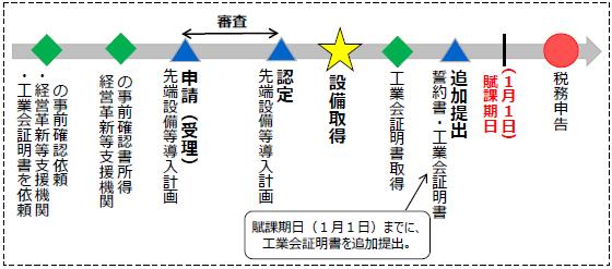 『工業会の証明書を認定申請後に取得する場合の流れ(宣誓書の提出が必要)』の画像