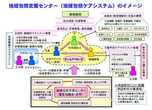 地域包括支援センターのイメージ図