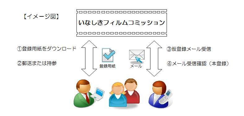 登録イメージ図